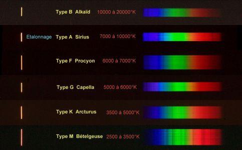 Spectres d'étoiles basse résolution (© 2010 Michel Vampouille, saplimoges)