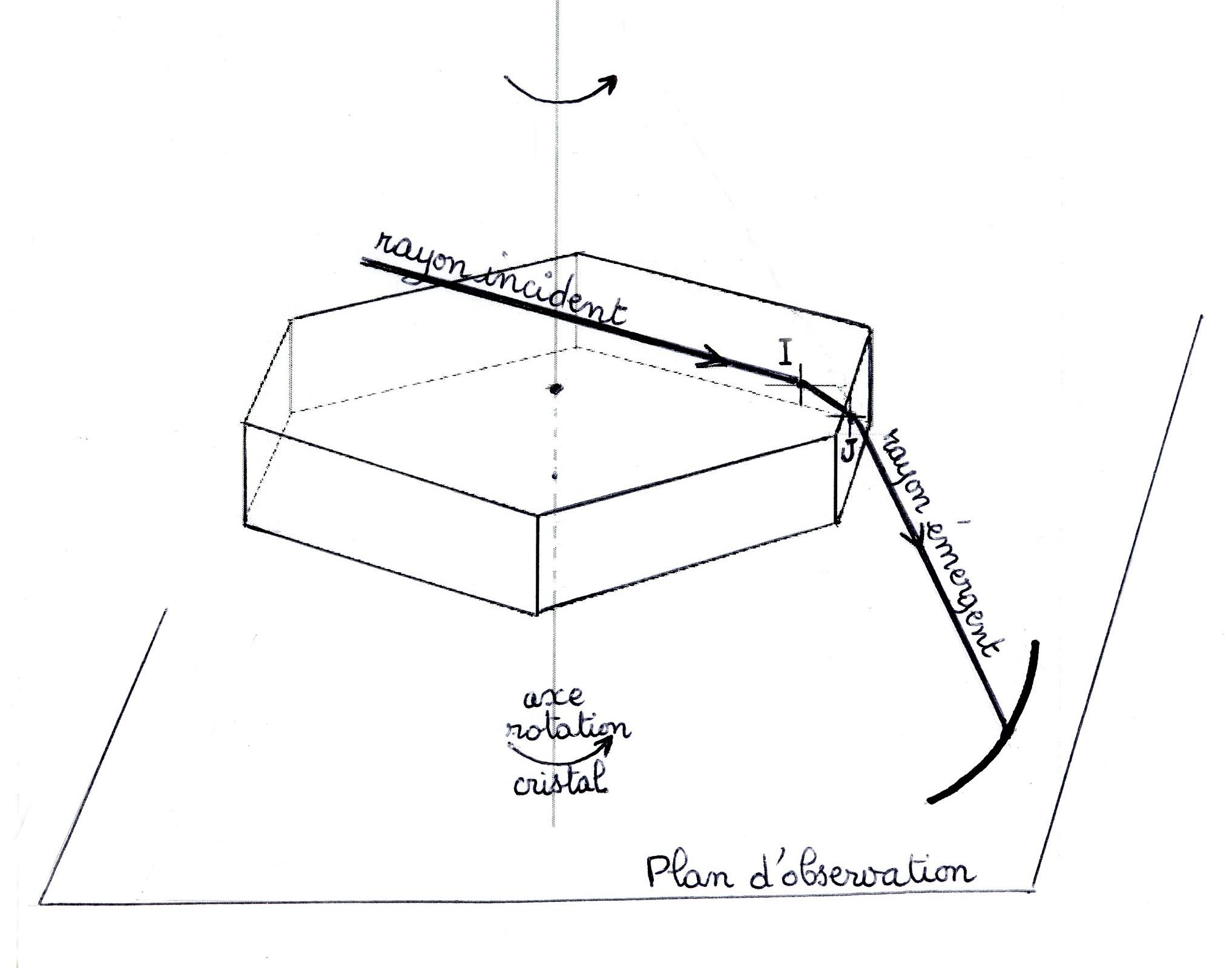 Formation Arc
