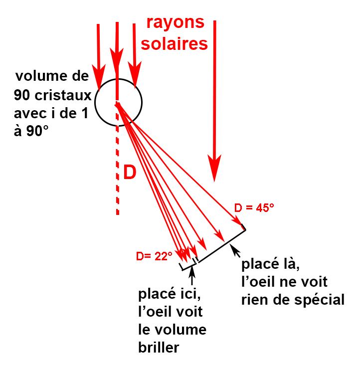 Formation parhélie
