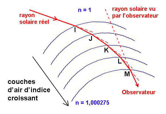 rayon-solaire-dans-atmosphere