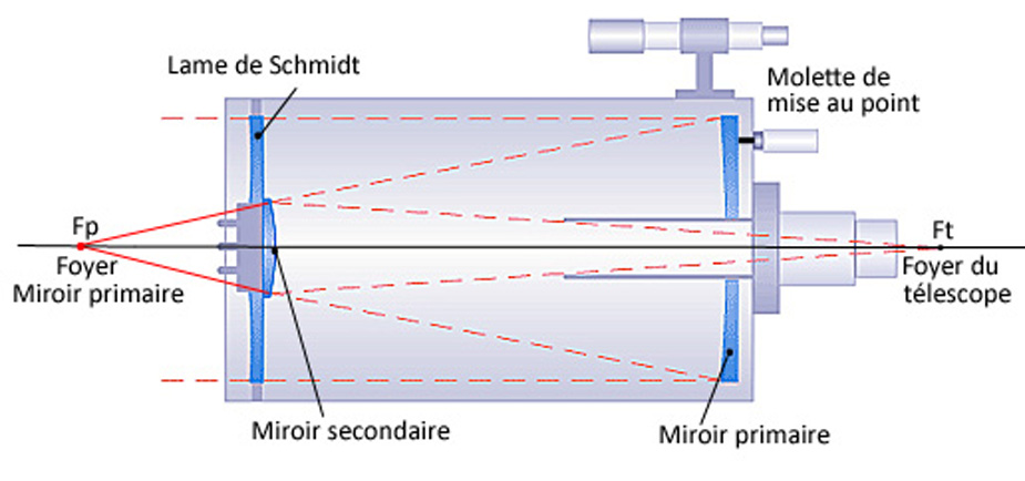 Variation de la focale d'un Schmidt Cassegrain avec la mise