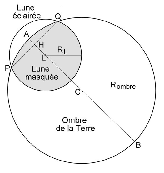 dessin éclipse partielle