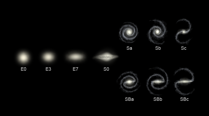 hubblesequence