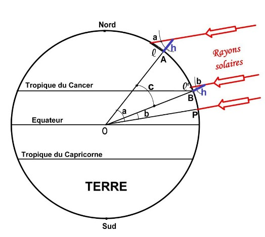 eratosthene rayon terre