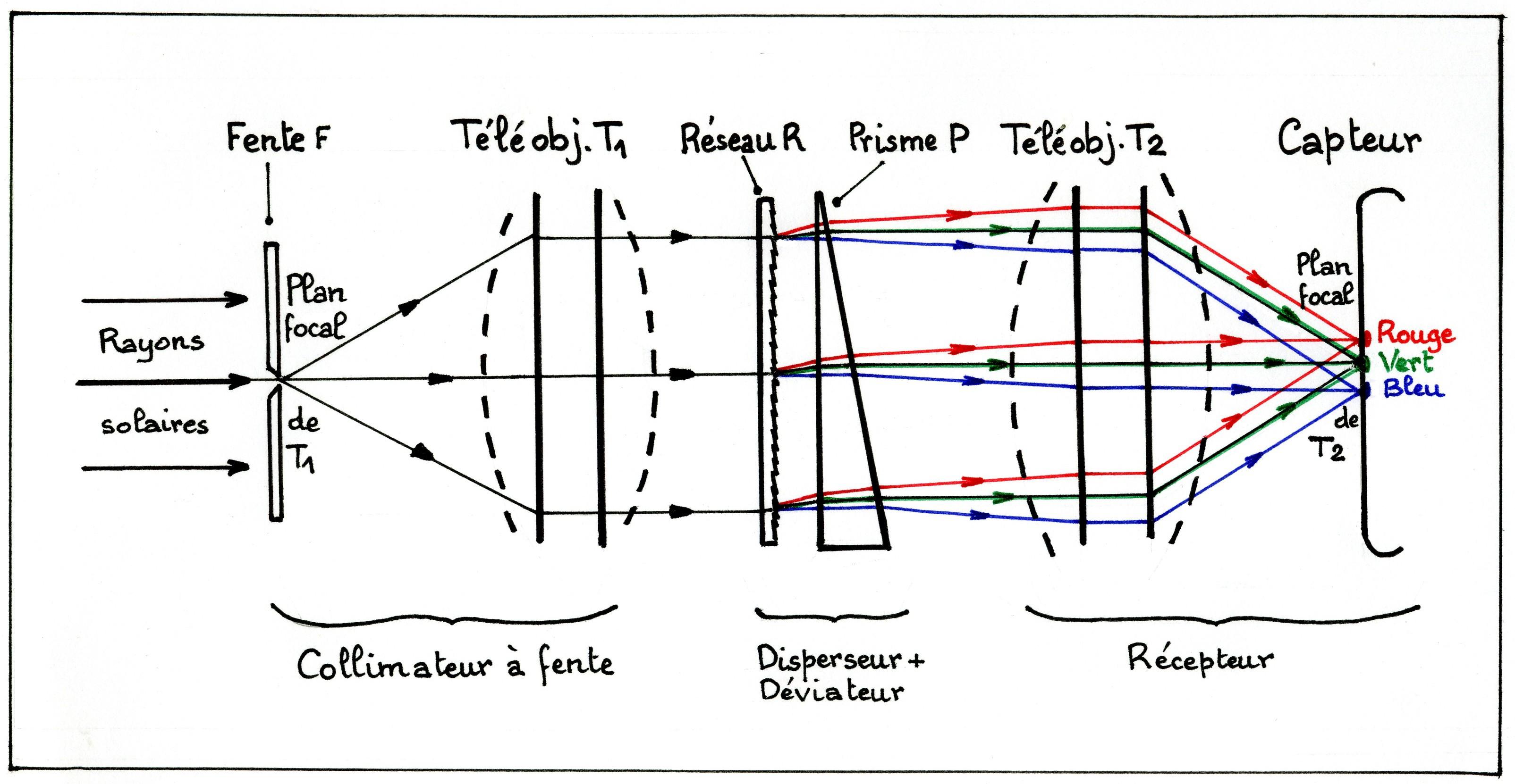 schéma optique
