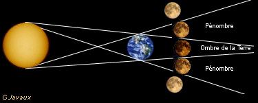 schéma_eclipse_lune