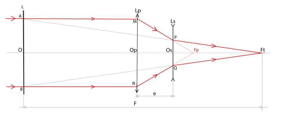Variation de la focale d un schmidt cassegrain avec la for Miroir divergent