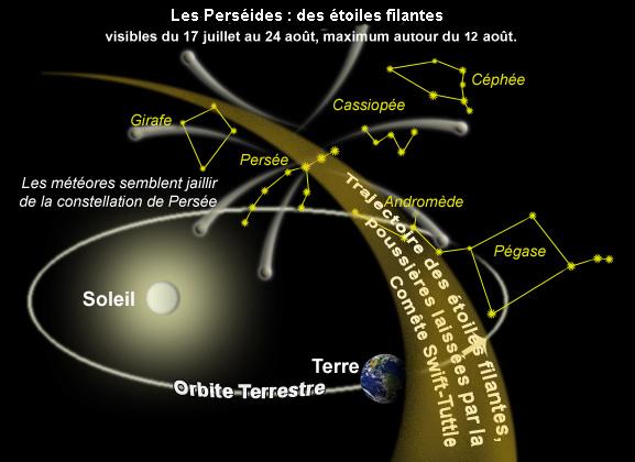 trajectoire des Perséides